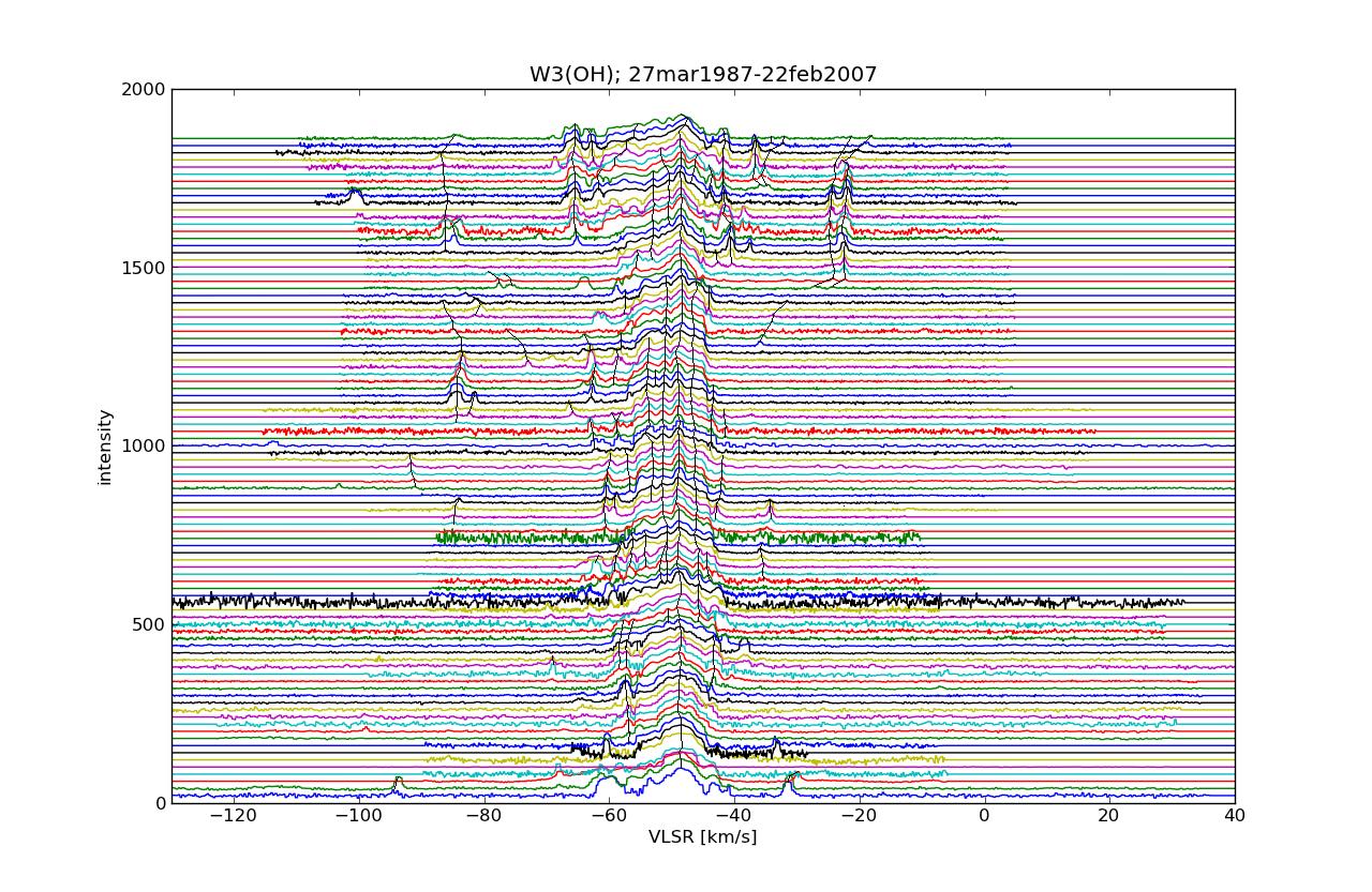 W3(OH)-22GHz
